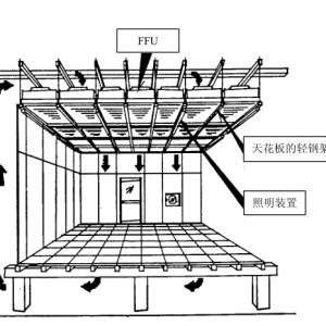 FFU风机吊顶龙骨系统详解