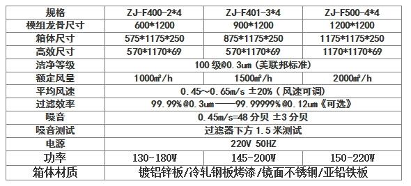 直流FFU风机过滤单元技术参数