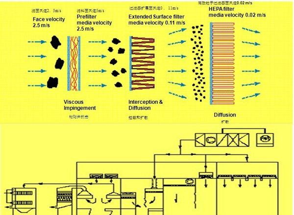 空调内滤网及空调系统参数表