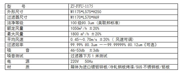 FFU技术参数标准尺寸1175*575*320