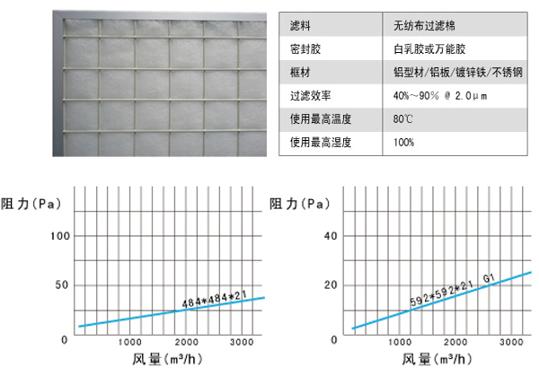 板式初效过滤器风阻图