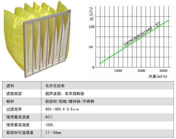 F7级可更换化纤袋式中效过滤器风阻图