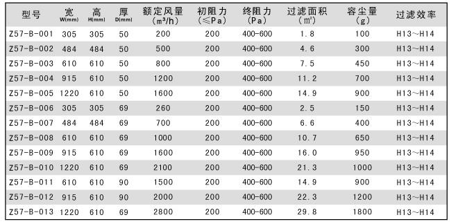 无隔板高效过滤器技术参数规格表