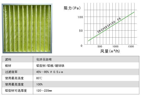箱式中效过滤器风阻及运行条件示意图