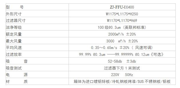 ZJ-FFU-EC400型号FFU技术参数1175*1175*320
