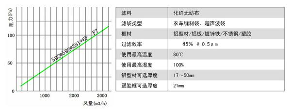 可更换F7级袋式中效过滤器风阻图