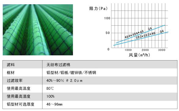 铝框折叠式初效过滤器风阻图