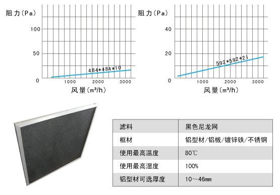 尼龙网初效过滤器风阻及运行条件