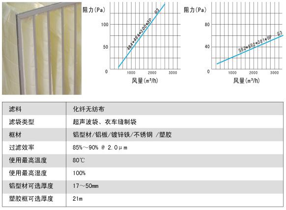化纤袋式初效过滤器风阻图