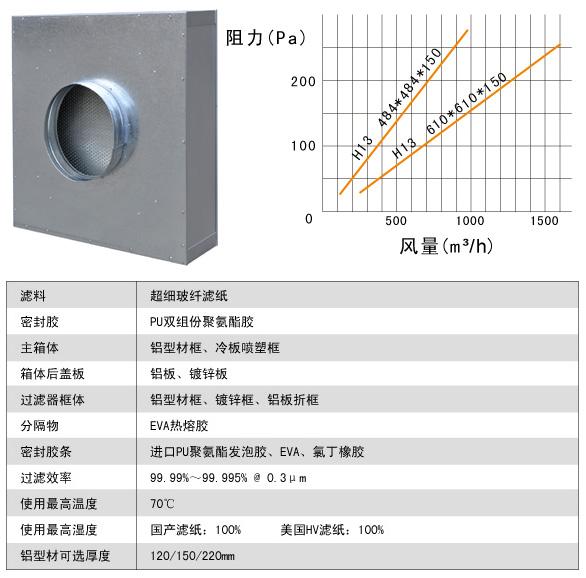 抛弃式一体化高效过滤器风阴及运行条件