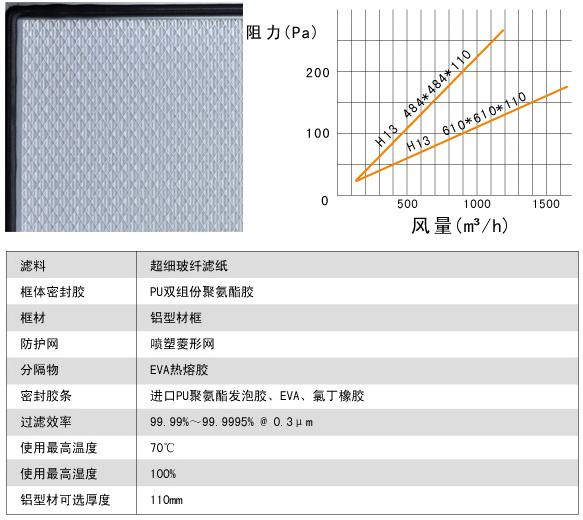 刀架式带刀边无隔板高效过滤器风阻及运行条件