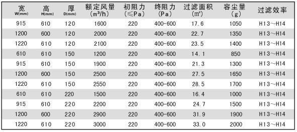 DOP一体化高效过滤器标准技术参数