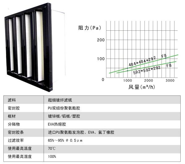 组合式中效过滤器风阻及运行条件图