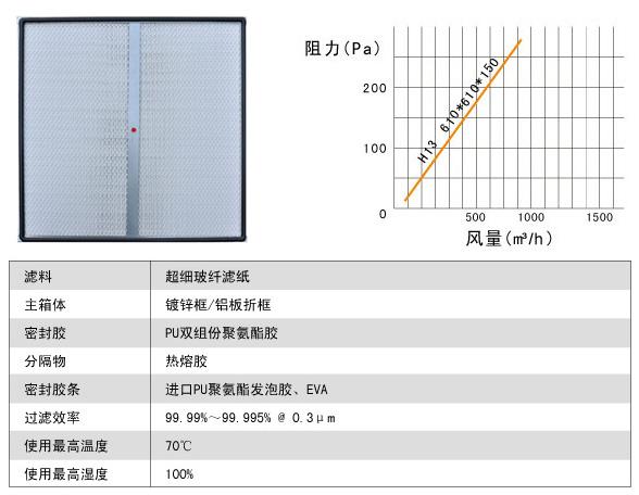 DOP一体化高效过滤器风阻图及运行条件