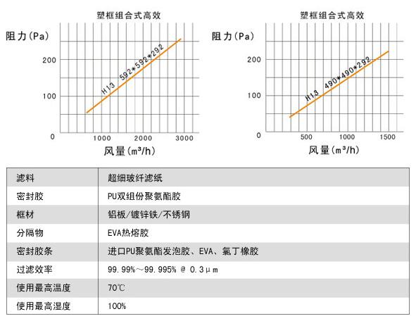 镀锌框组合式高效过滤器风阻图及运行条件
