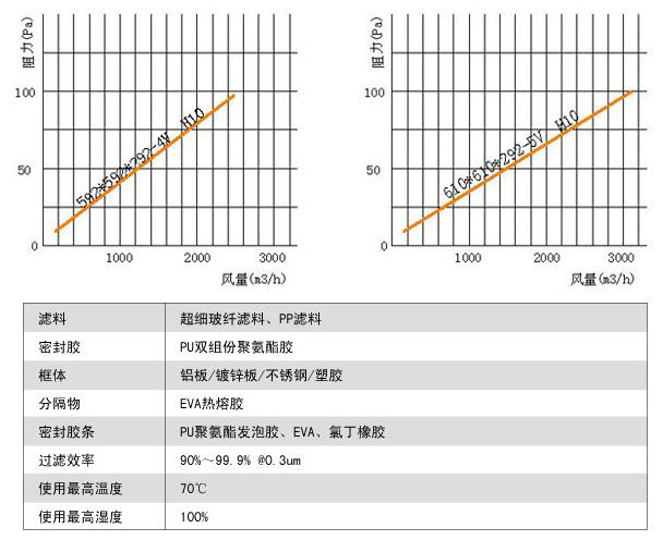 组合式亚高效过滤器风阻图及运行条件