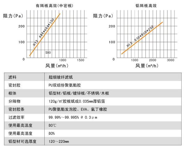 纸隔板高效过滤器风阻图及运行条件