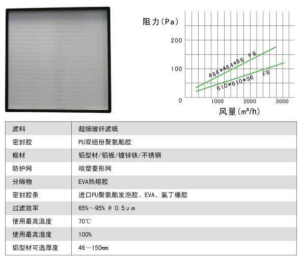 无隔板中效过滤器风阻图及运行条件