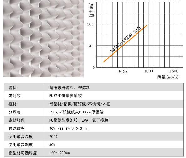 有隔板亚高效空气过滤器风阻图及运行条件