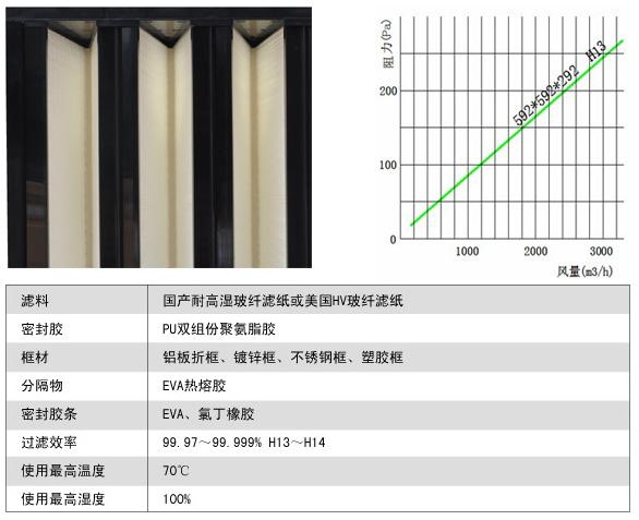 组合式耐高湿高效过滤器风阻图及运行条件