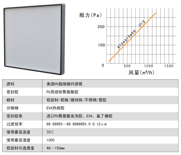 U15无隔板超高效过滤器风阻图及运行条件