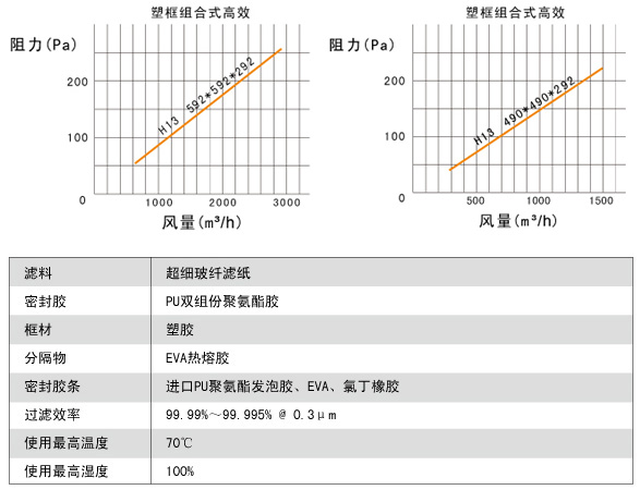 塑框组合式高效过滤器风阻图及运行条件