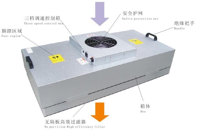 风机过滤单元FFU特别适合组装成超净生产线,可根据工艺需要布置为FFU单台使用,也可以FFU多台组成100级流水装配线。