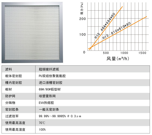 液槽式无隔板高效过滤器风阻图及运行条件