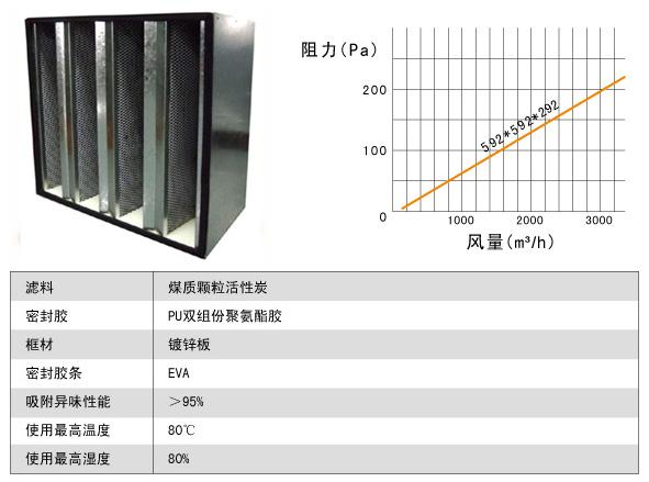 组合式活性炭高效过滤器风阻图及运行条件