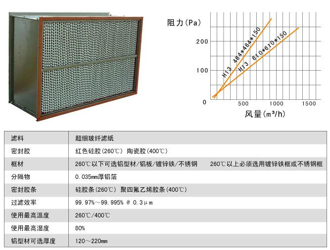260度耐高温高效过滤器风阻图及运行条件