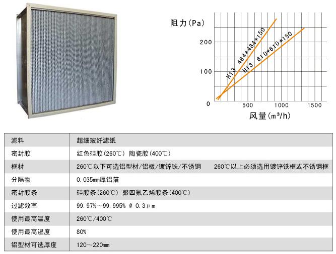 耐400度高温高效过滤器风阻图及运行条件
