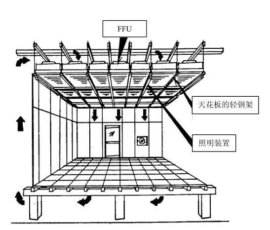FFU安装结构图
