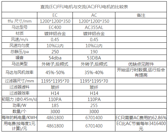 直流FFU电机与交流FFU电机的比较表