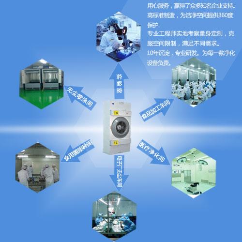 FFU净化单元应用于工业生物净化车间