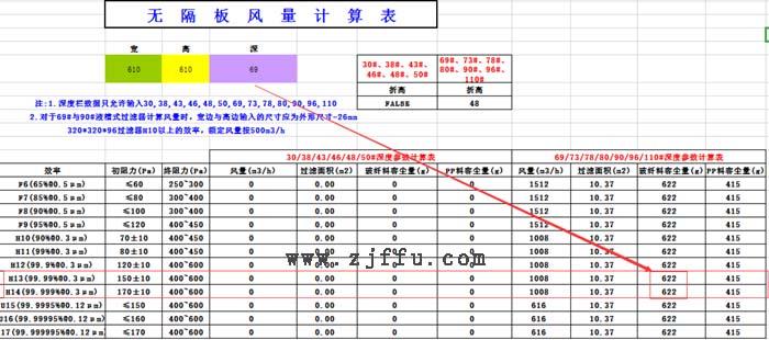 610*610*69mmFFU高效过滤器的容尘量表格