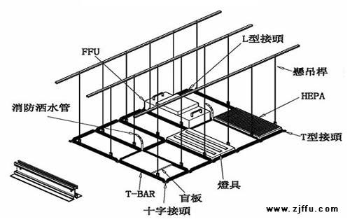 FFU吊顶结构示意图