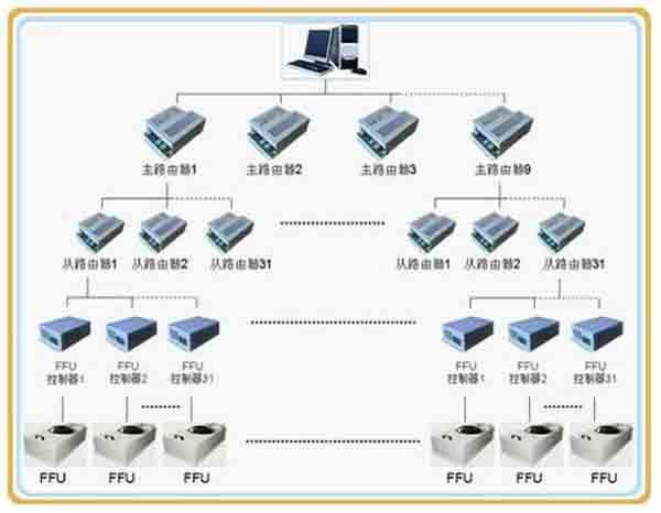FFU控制方式
