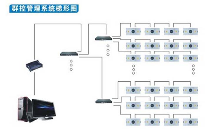 FFU群控系统-FFU层流罩集中控制系统